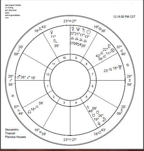 Understanding Astrological  Interceptions with Lin Ewing